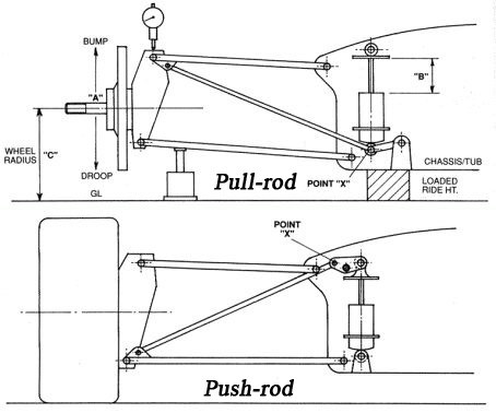 pull and push rod